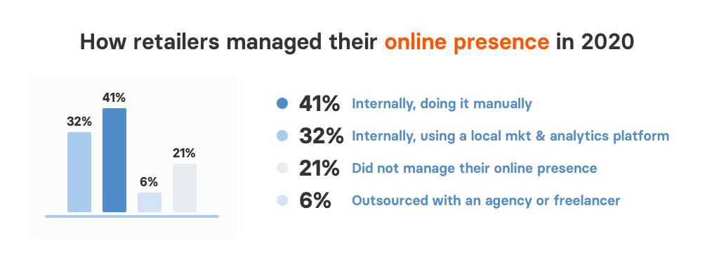 Survey: online presence management