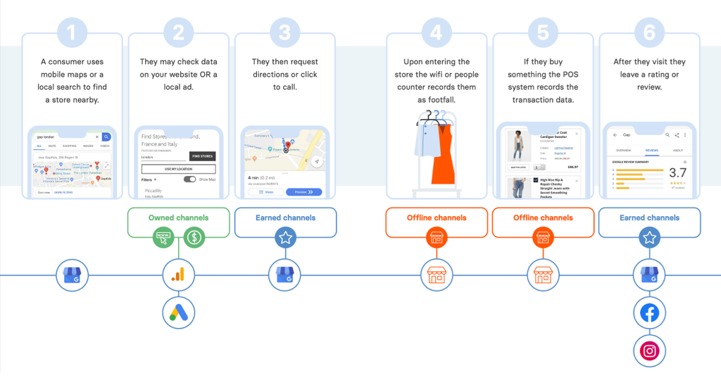 Typical consumer journey